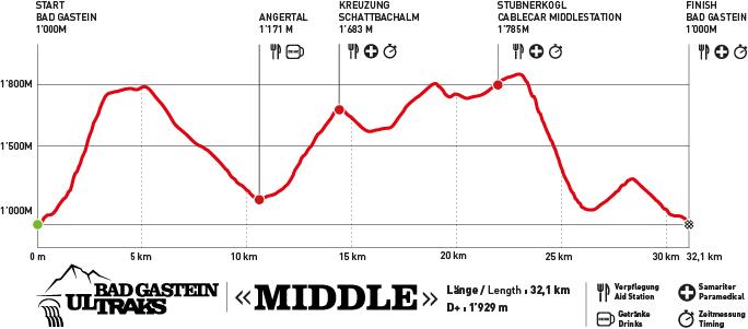 Höhenprofil Bad Gastein Ultraks 2017 Middle